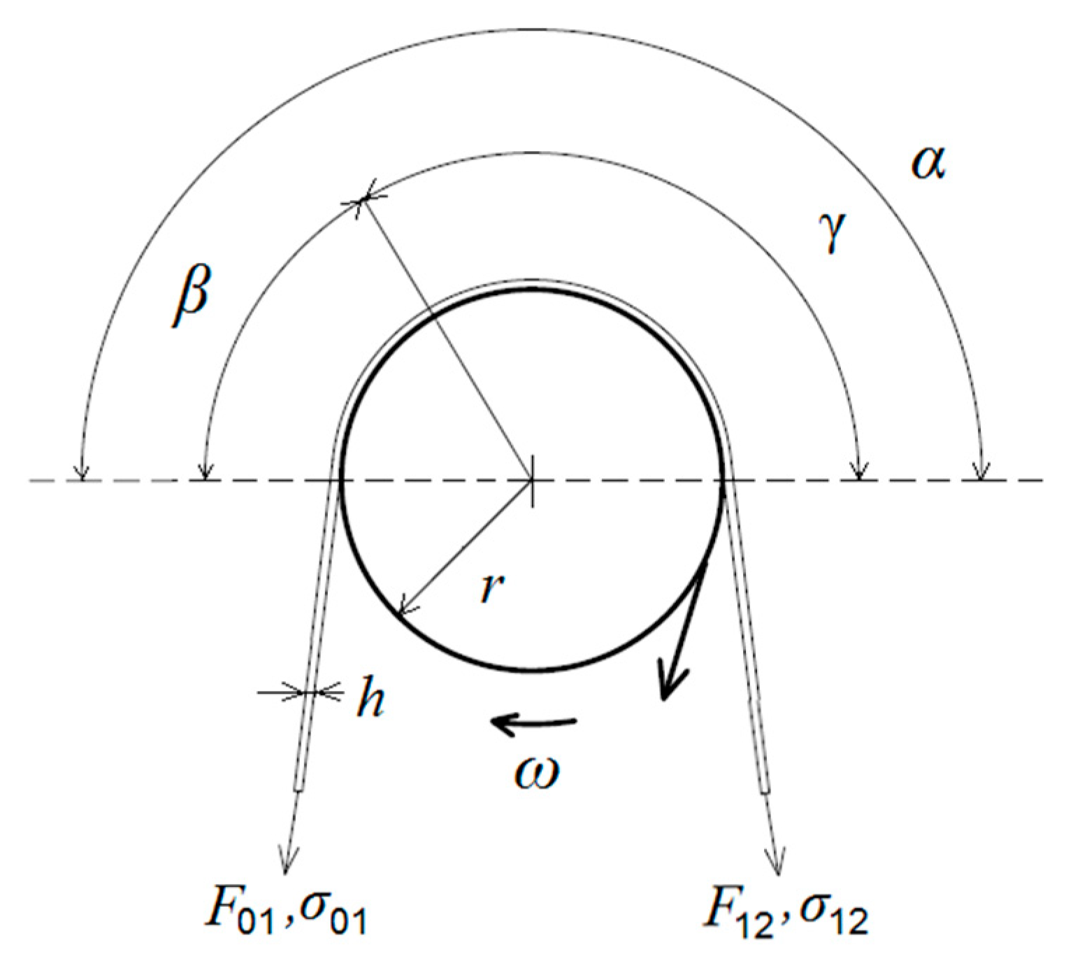 Energies | Free Full-Text | Distribution of the Strip Tensions with