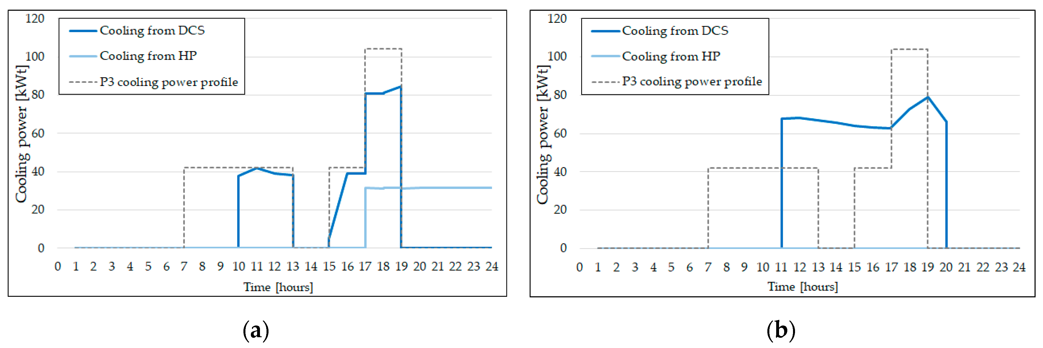 Energies | Free Full-Text | Potential of District Cooling Systems: A
