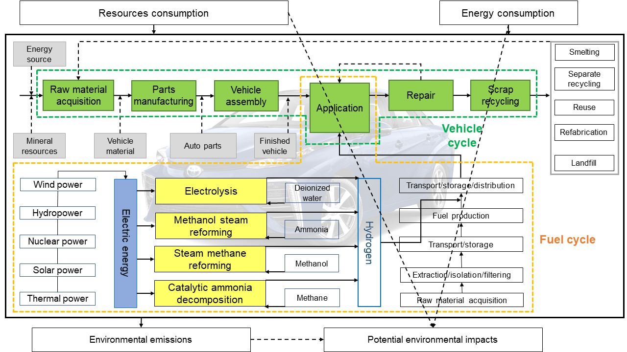 Energies | Free Full-Text | Life Cycle Assessment of Fuel