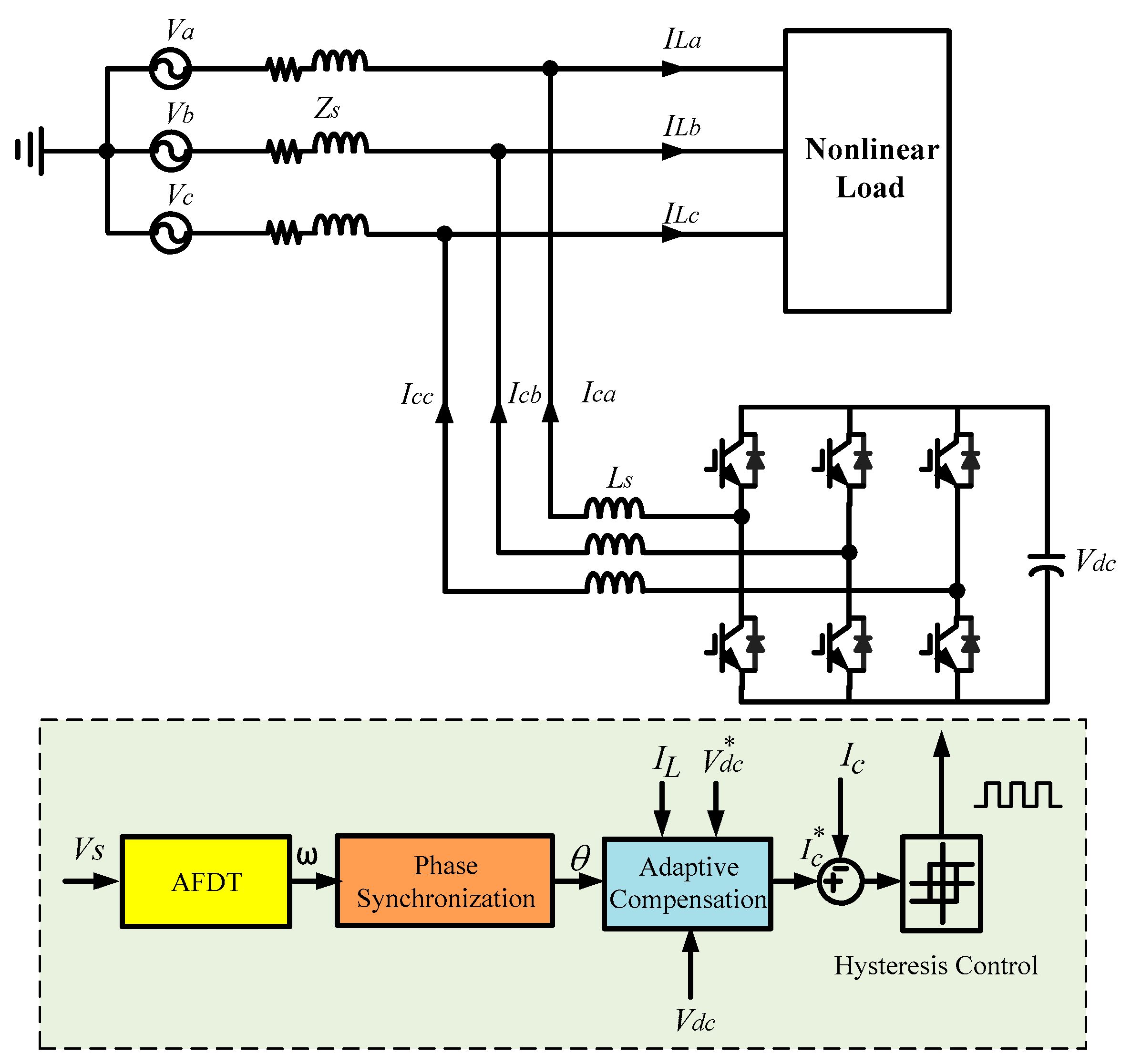 Energies   Free Full-Text   Adaptive Frequency-Based
