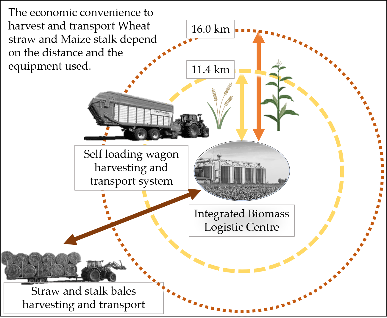 Energies   Free Full-Text   Economic Distance to Gather Agricultural