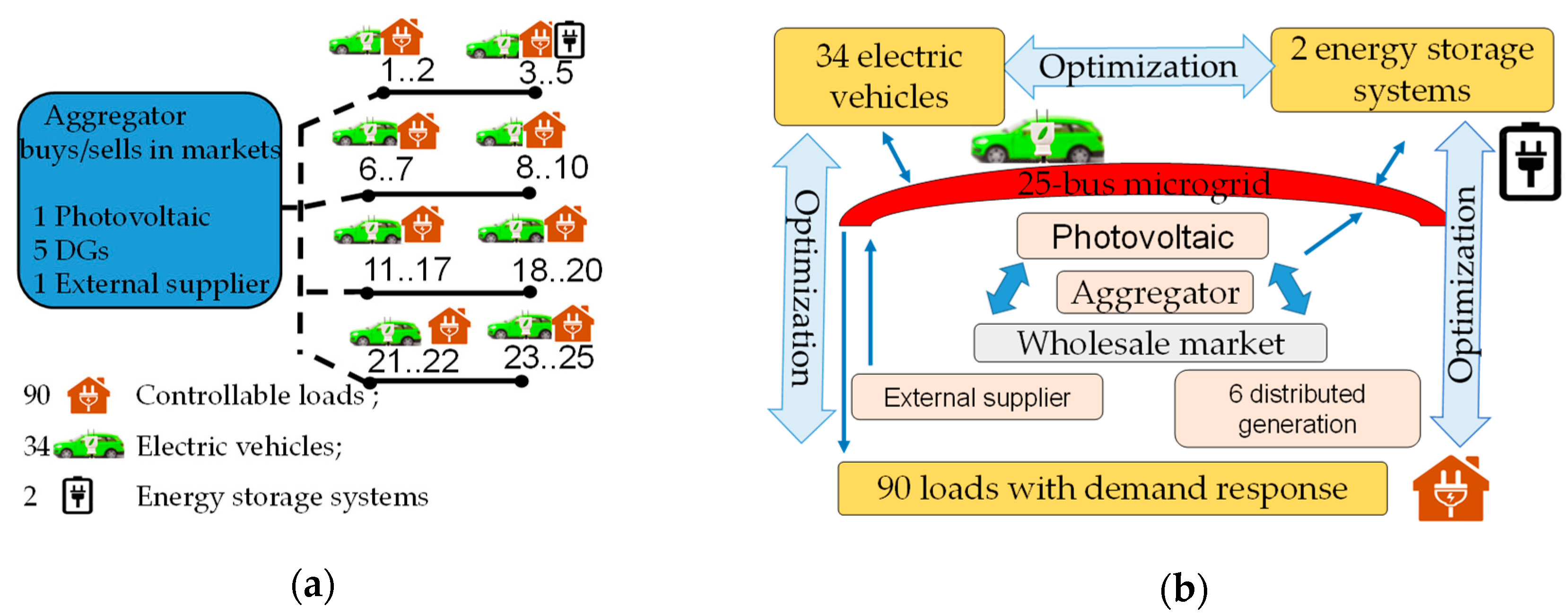 Energies | Free Full-Text | Smart Microgrids Operation