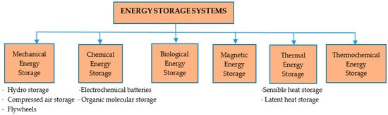 Energies | An Open Access Journal from MDPI