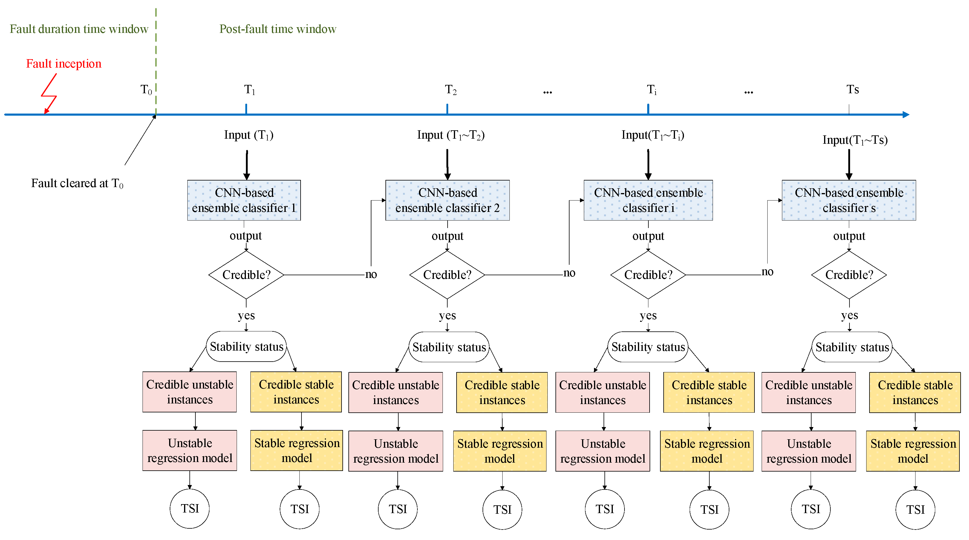 Energies   Free Full-Text   A Hierarchical Self-Adaptive