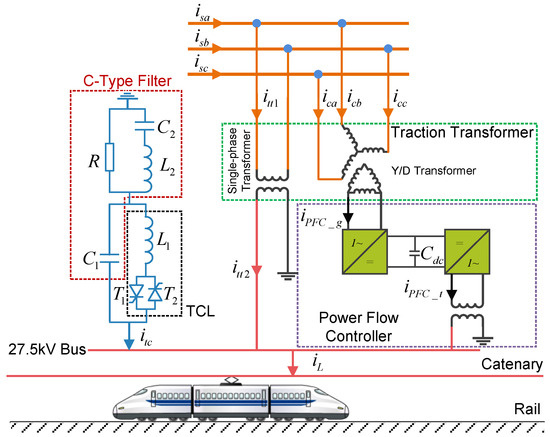 Energies Free Full Text Modeling And Control Of A Novel Hybrid Power Quality Compensation System For 25 Kv Electrified Railway Html