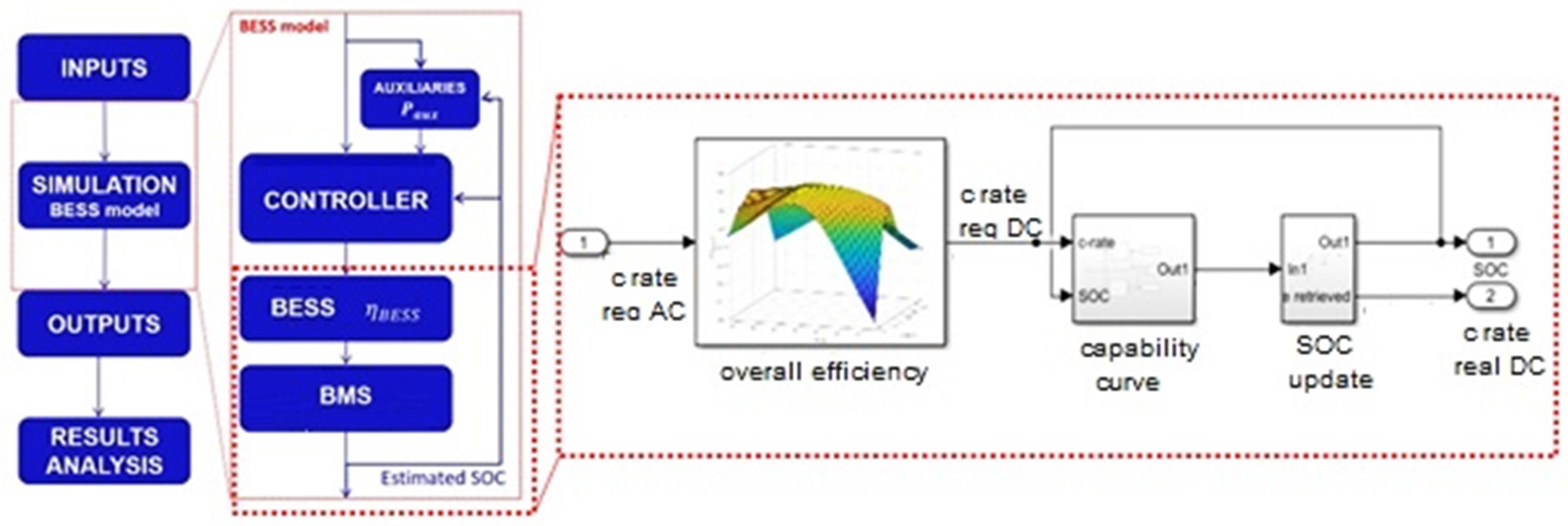 Energies | Free Full-Text | Modeling a Large-Scale Battery