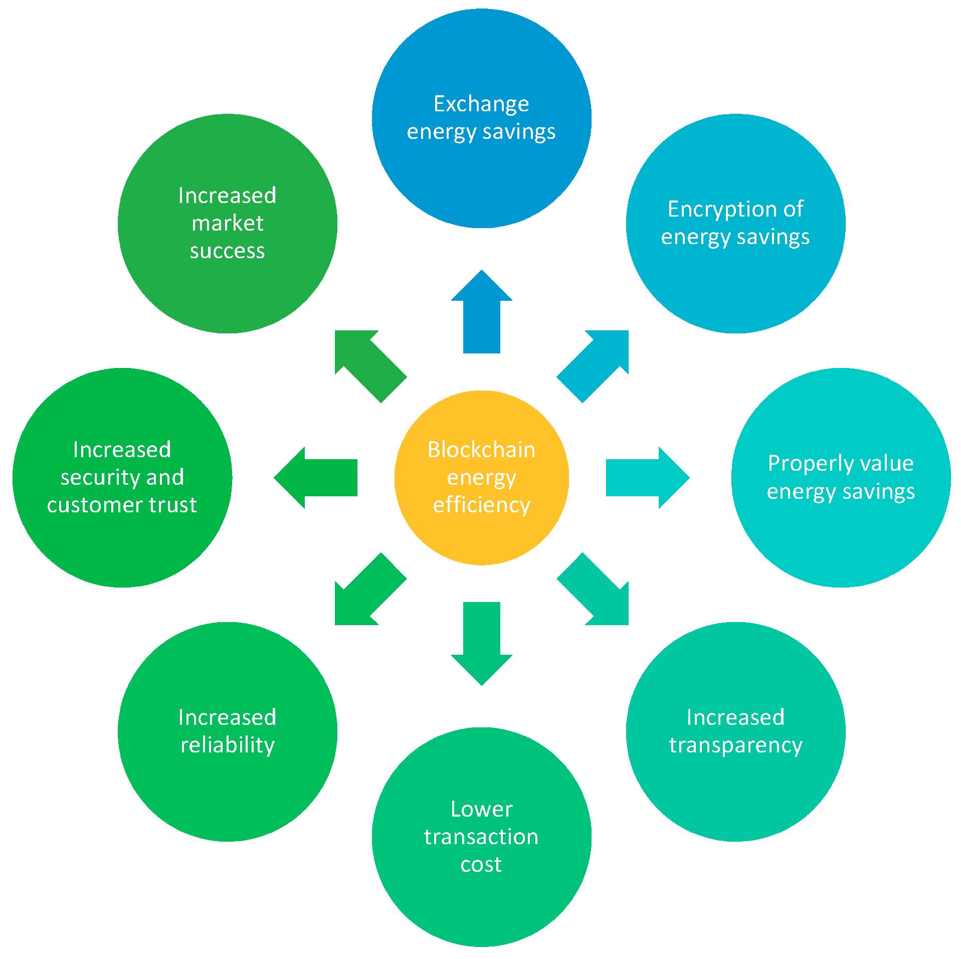 Energies   Free Full-Text   Blockchain in Energy Efficiency