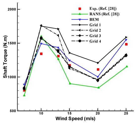 Energies | Topical Collection : Wind Turbines