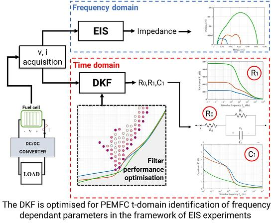 Energies   Free Full-Text   Improving the Performance of a