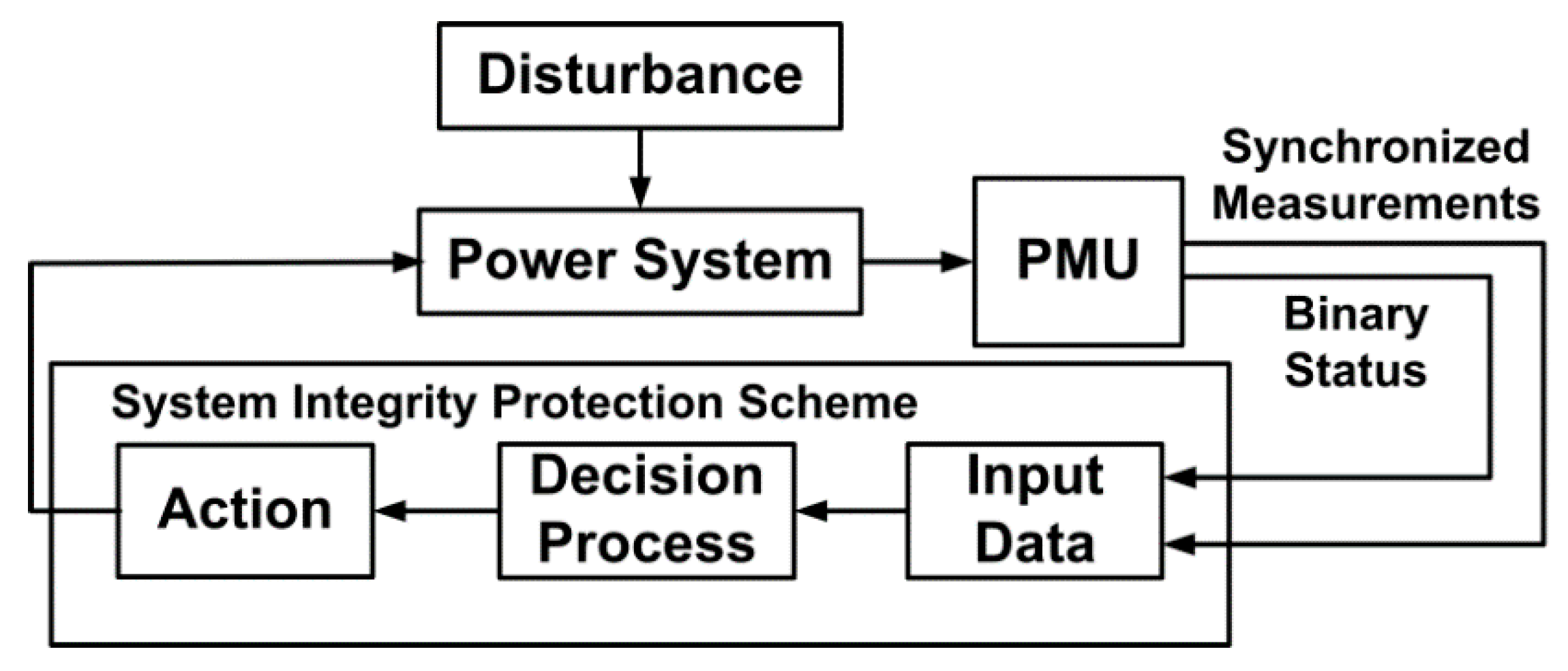Energies | Free Full-Text | System Integrity Protection