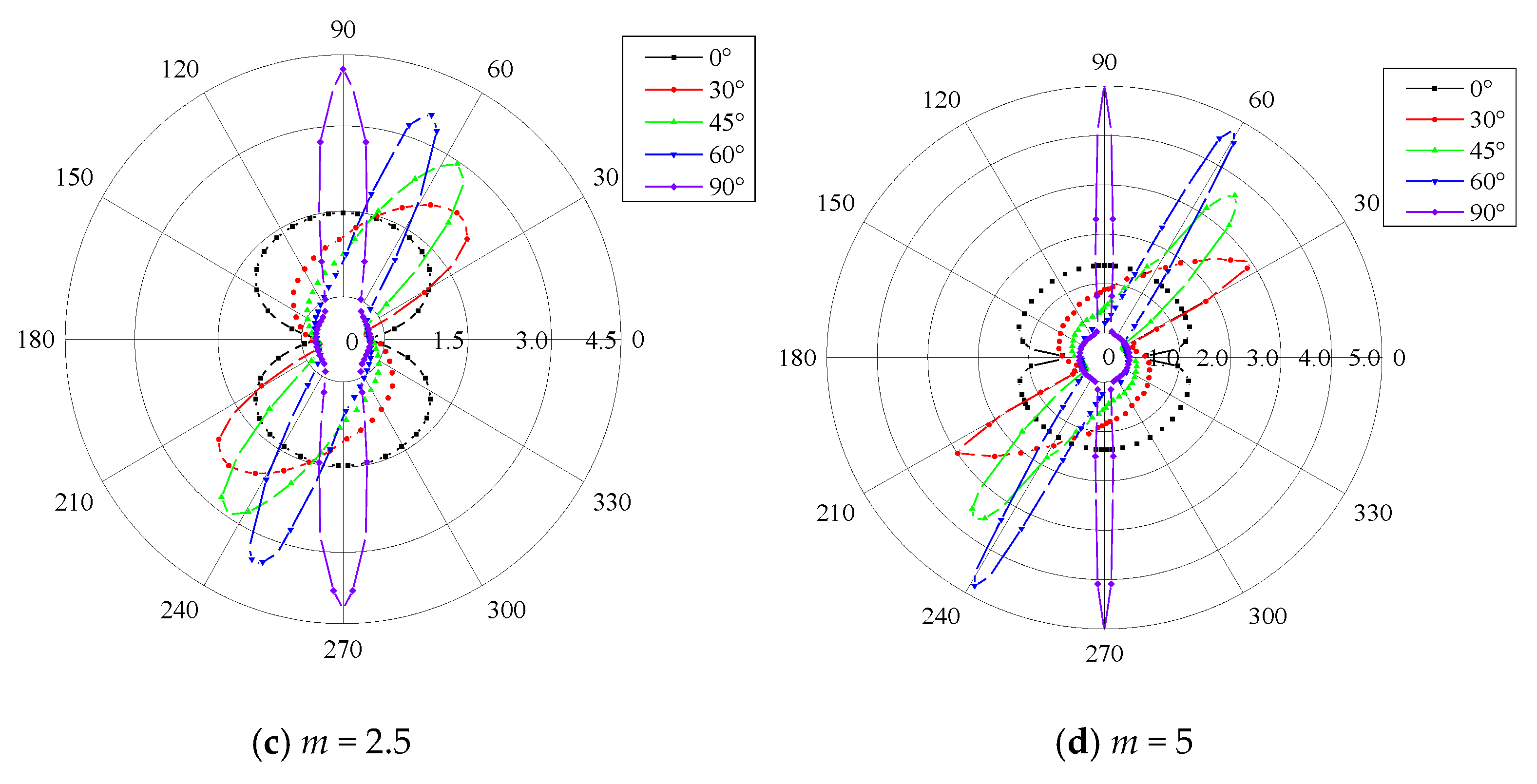 Energies | Free Full-Text | Fracture Evaluation and Dynamic
