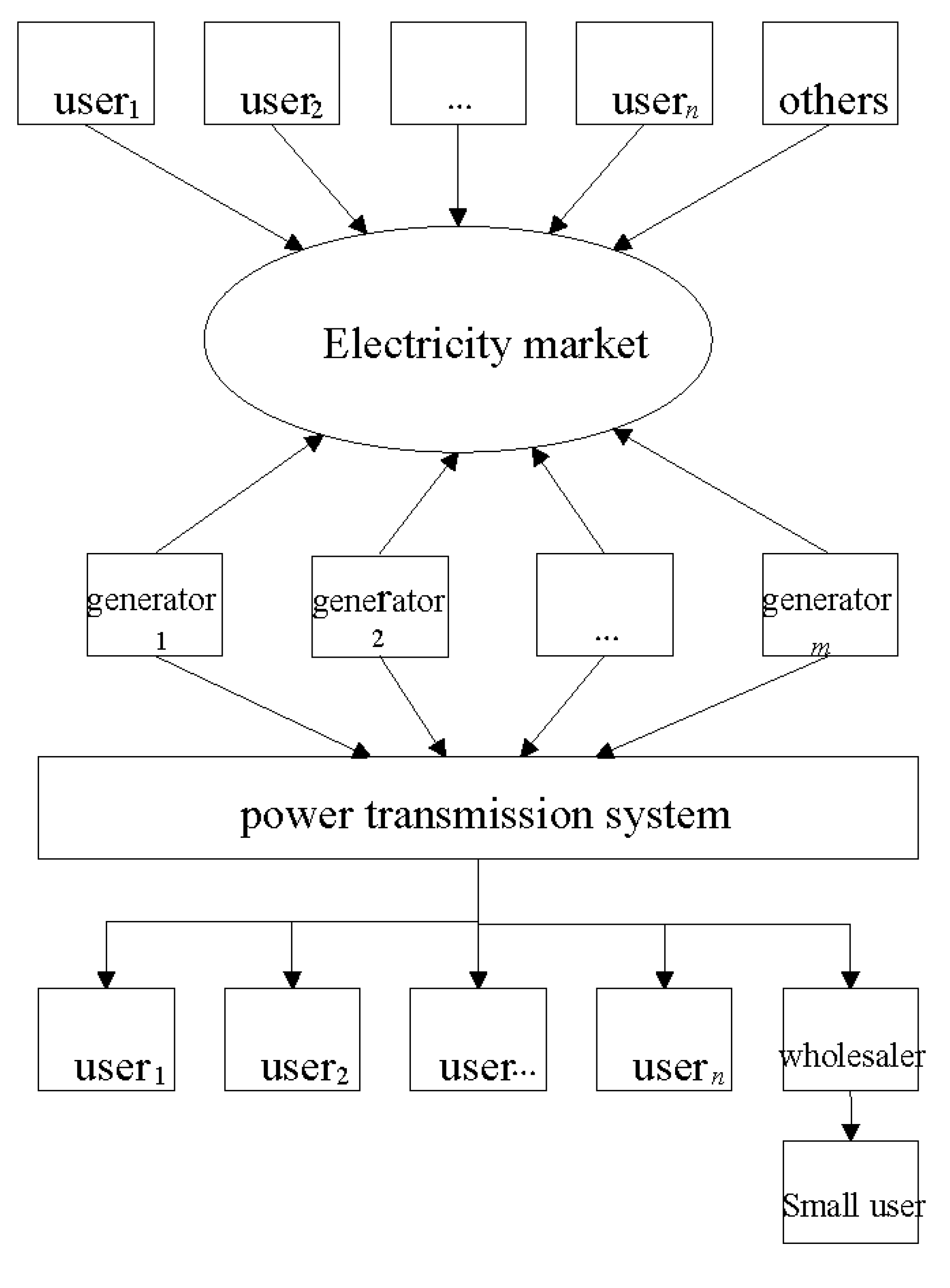 Energies   Free Full-Text   Wind Power Pricing Game Strategy