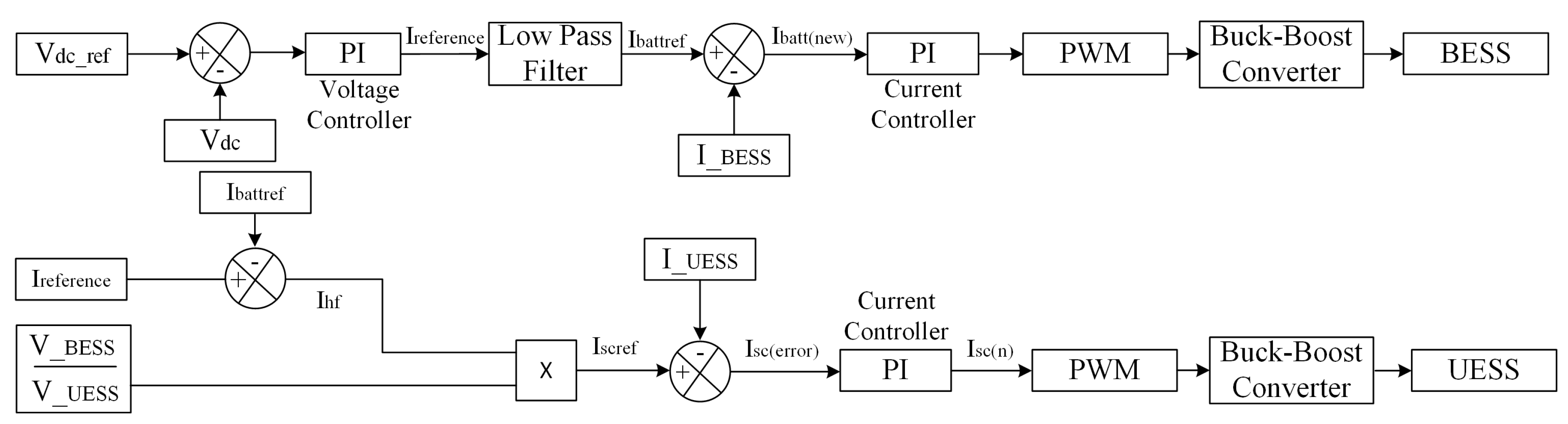 Energies | Free Full-Text | Control of Hybrid Diesel/PV