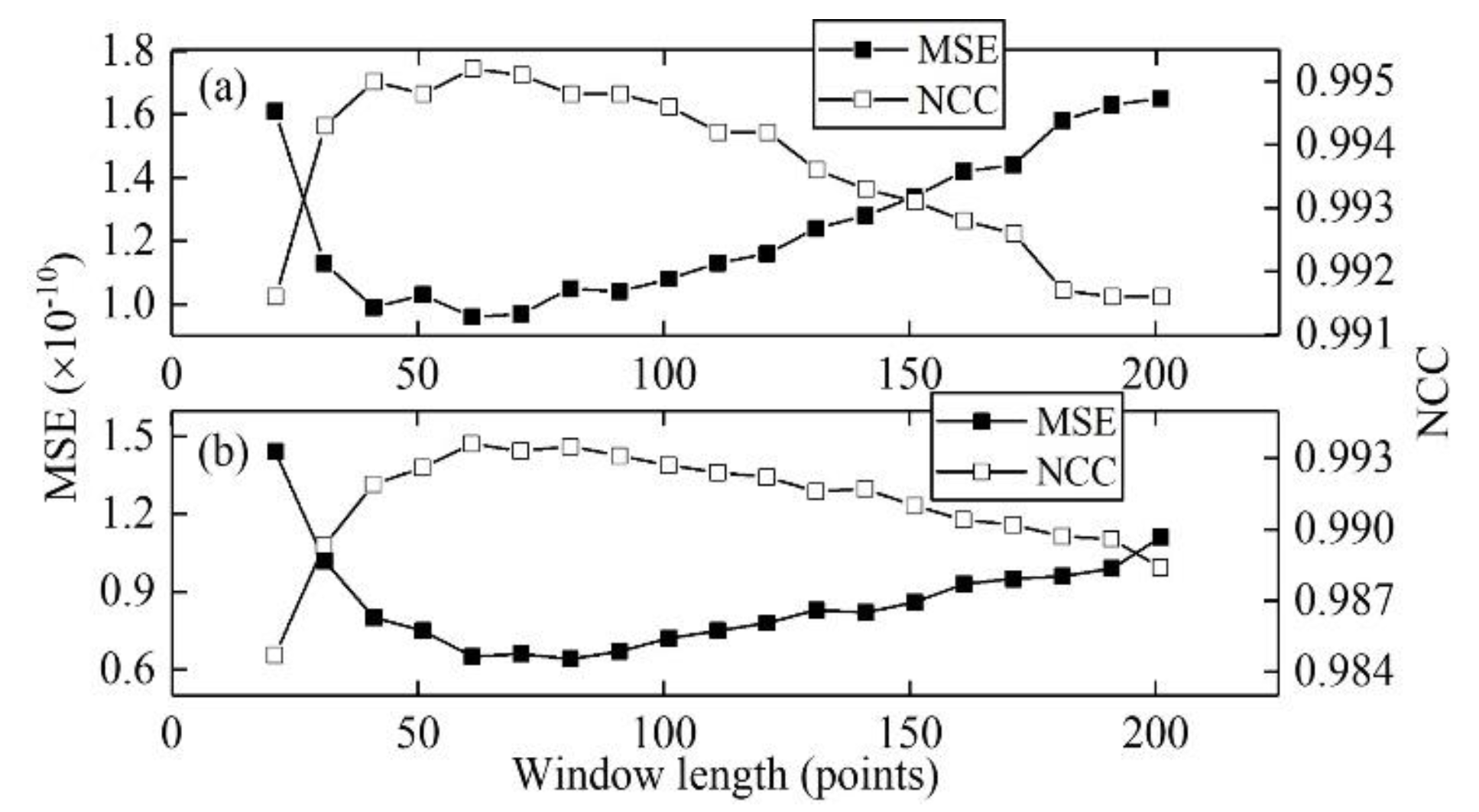 Energies   Free Full-Text   An Improved Denoising Method for