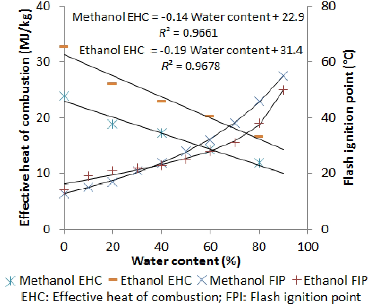 Energies | Free Full-Text | Impact of Water Content on
