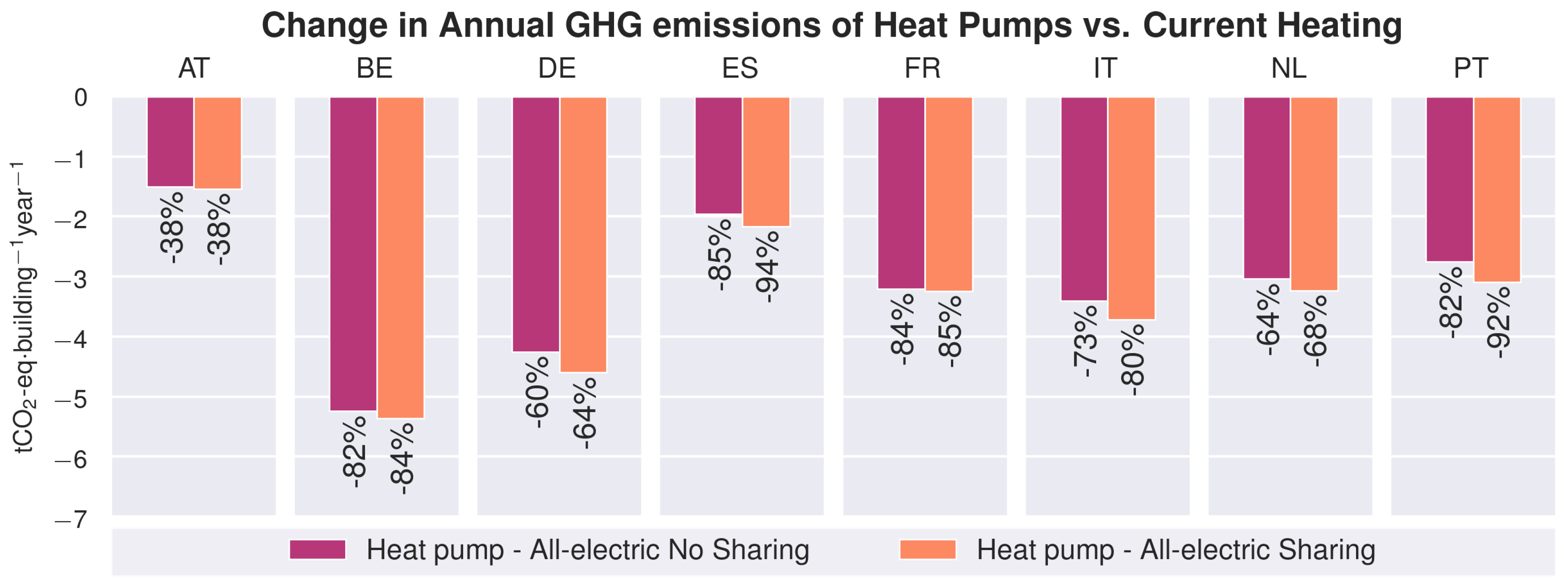 Energies | Free Full Text | Comparison of the Greenhouse Gas
