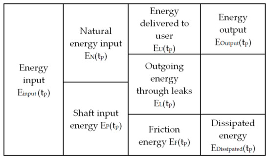 Energies 12 04599 g0a1 550
