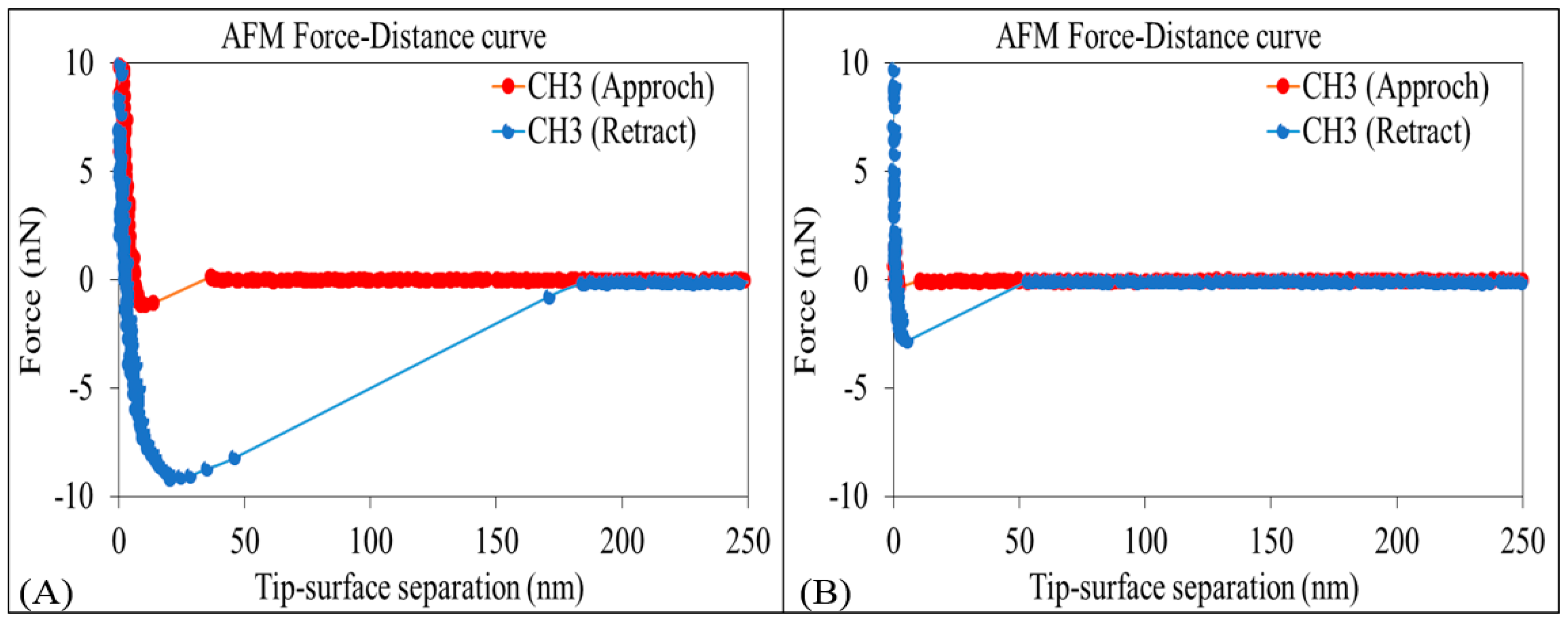Energies Free Full Text Response Of Non Polar Oil Component On Low Salinity Effect In Carbonate Reservoirs Adhesion Force Measurement Using Atomic Force Microscopy