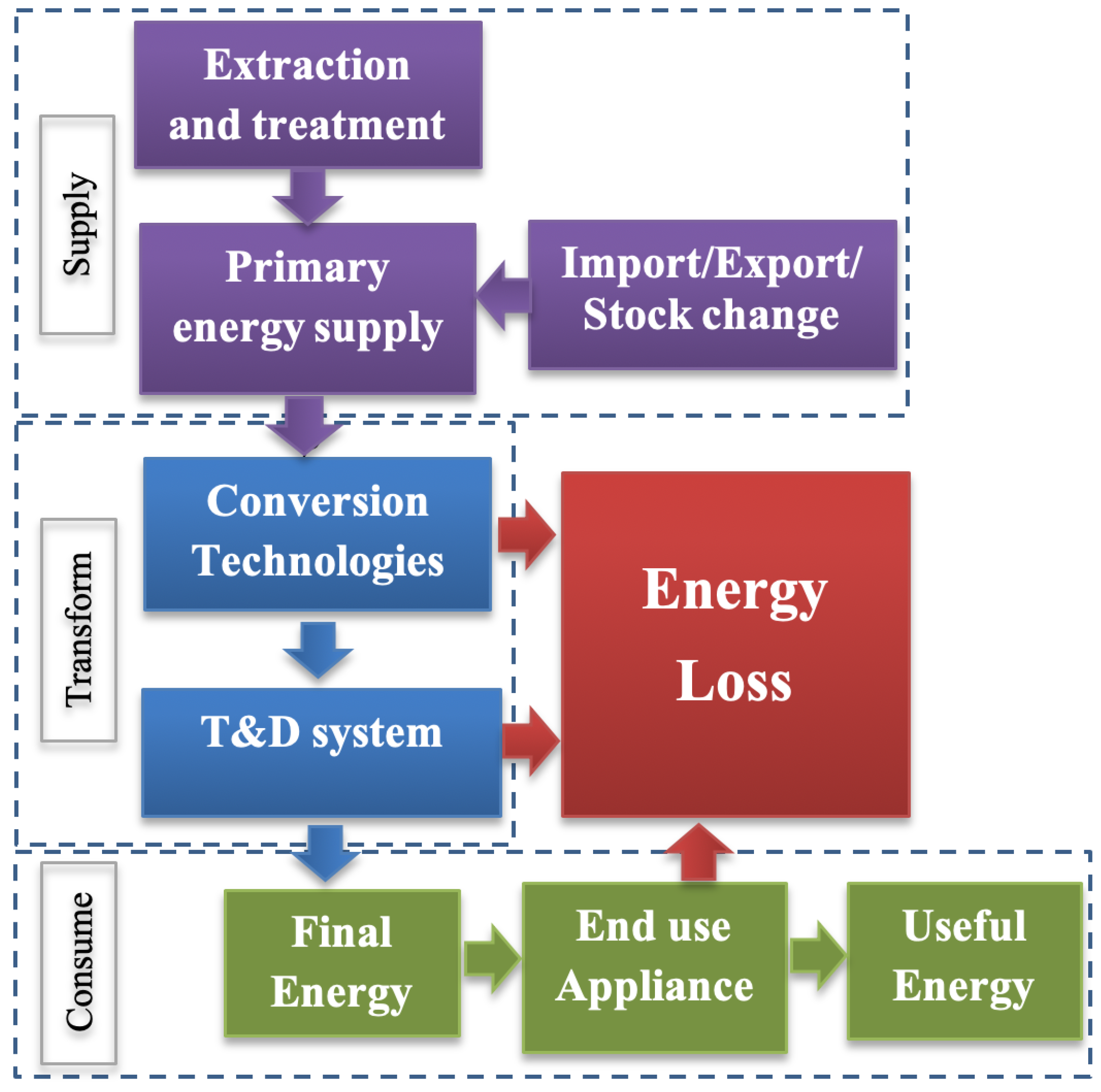 La Table À Jo Labège energies | free full-text | internet of things (iot) and the