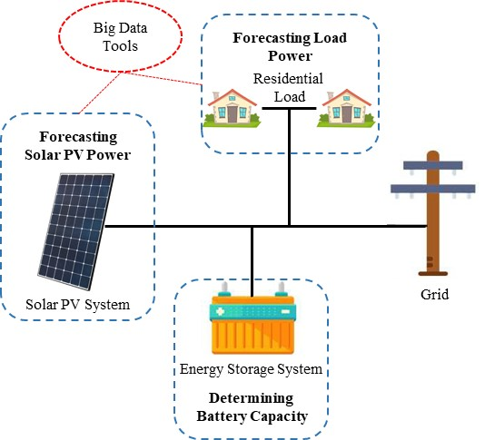 Energies Free Full Text Design Models For Power Flow Management Of A Grid Connected Solar Photovoltaic System With Energy Storage System