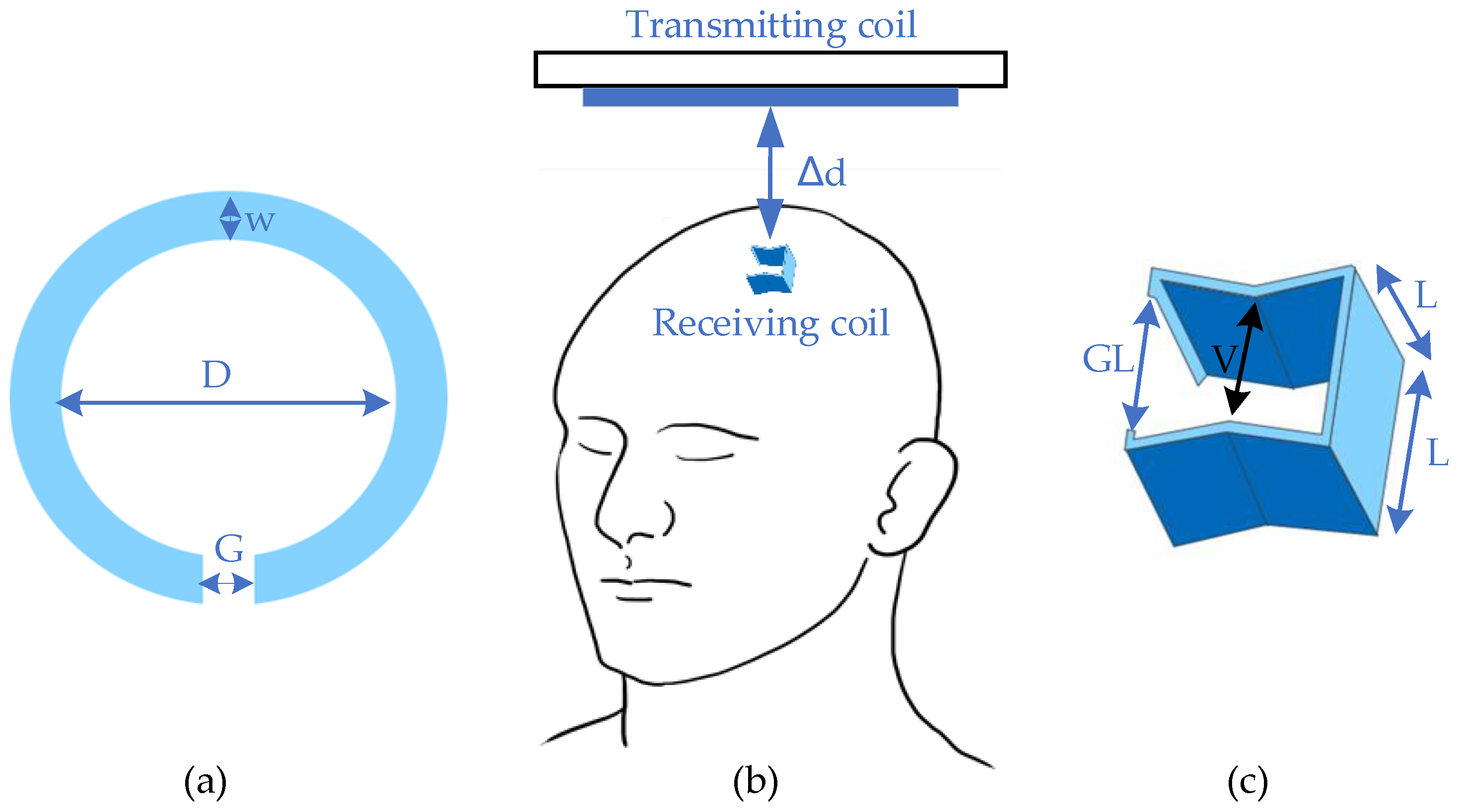 Energies Free Full Text Wireless Power Transfer For Implanted Medical Application A Review Html