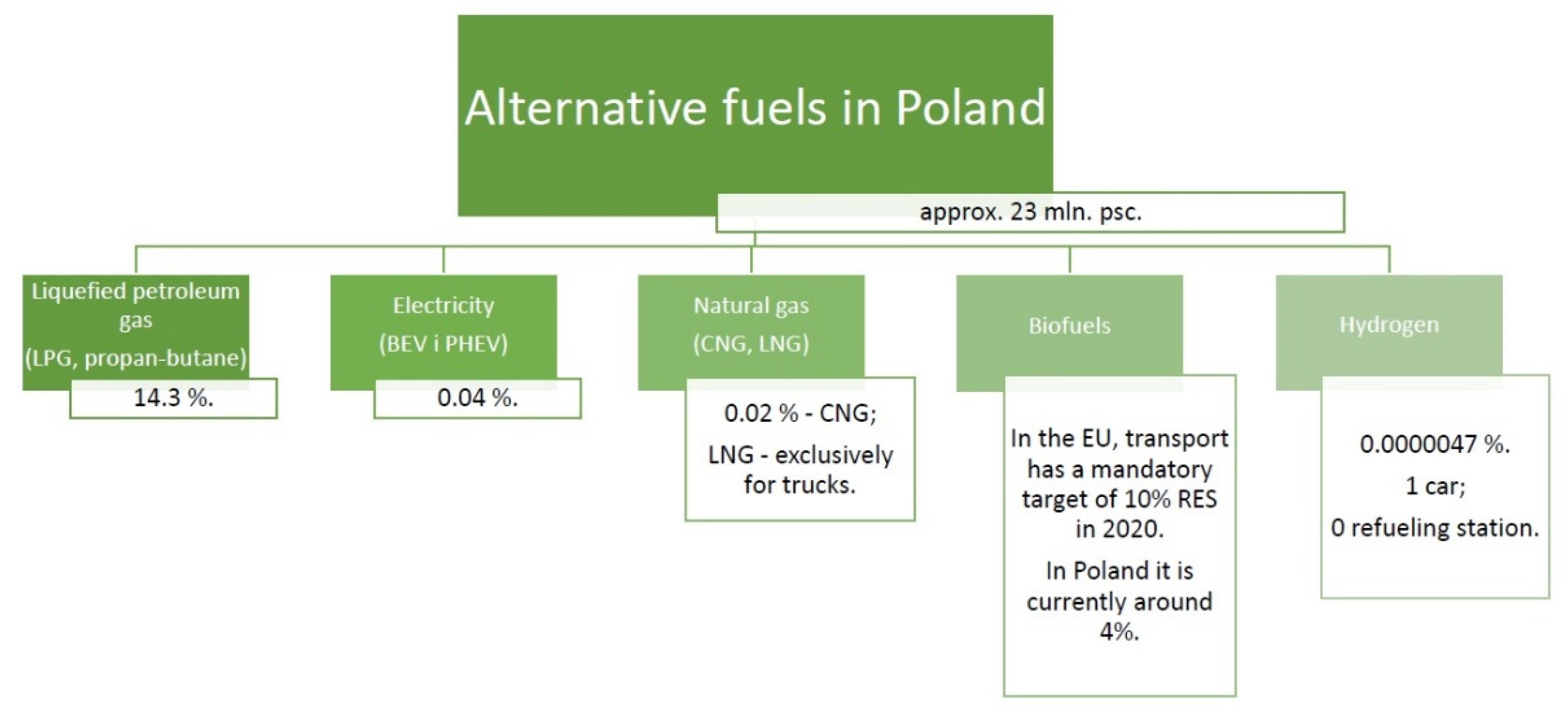 Energies Free Full Text Research And Prospects For The Development Of Alternative Fuels In The Transport Sector In Poland A Review Html