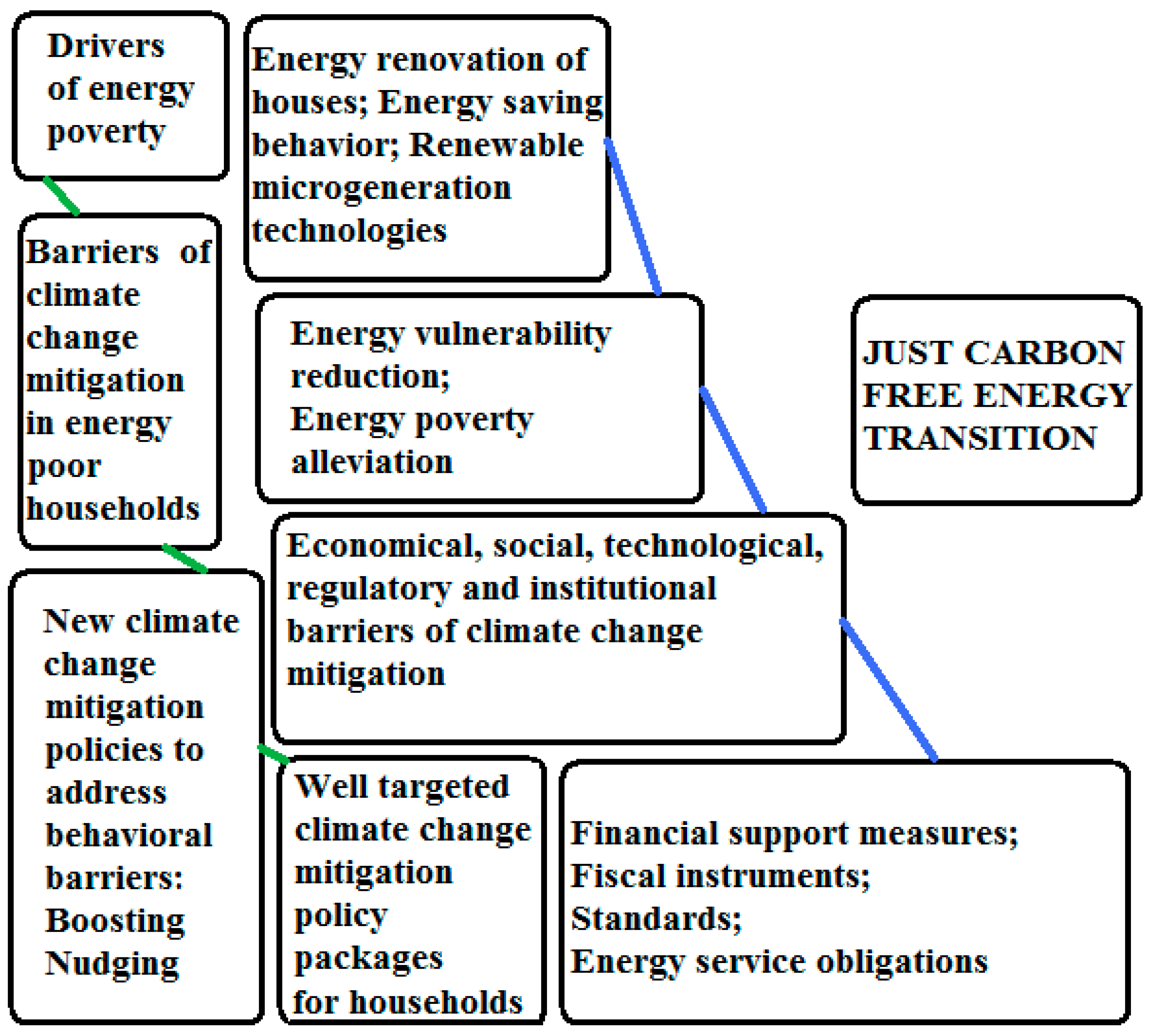 Energies   Free Full Text   Climate Change Mitigation Policies ...