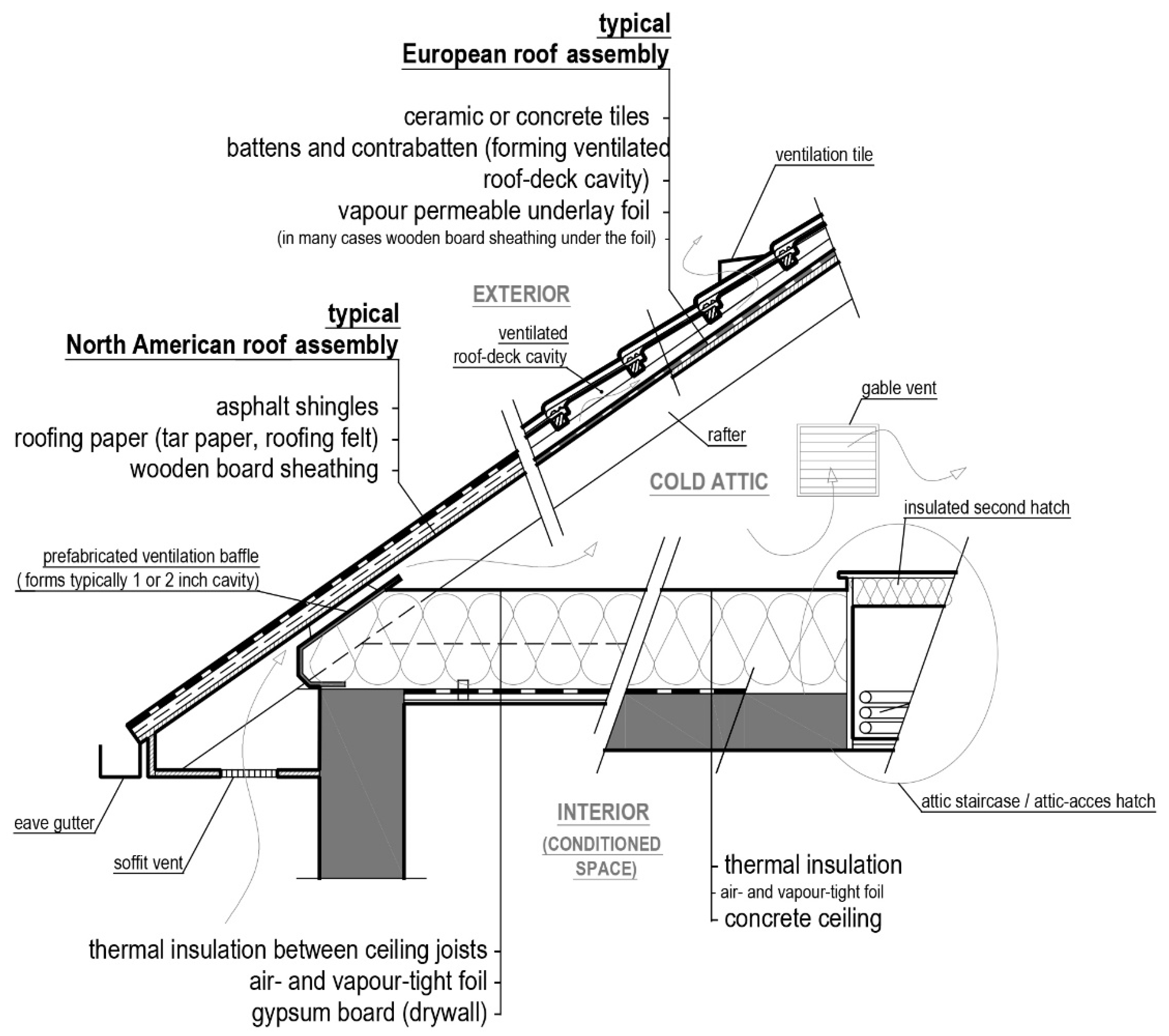 Energies Free Full Text Moisture Safe Cold Attics In Humid Climates Of Europe And North America Html