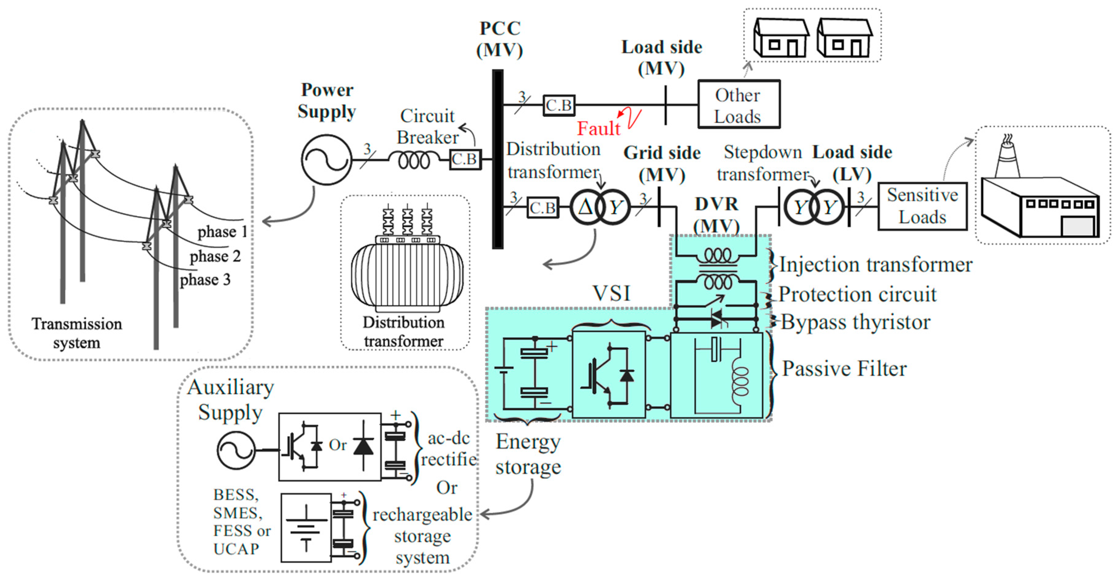Energies Free Full Text Dynamic Voltage Restorer Dvr A Comprehensive Review Of Topologies Power Converters Control Methods And Modified Configurations Html