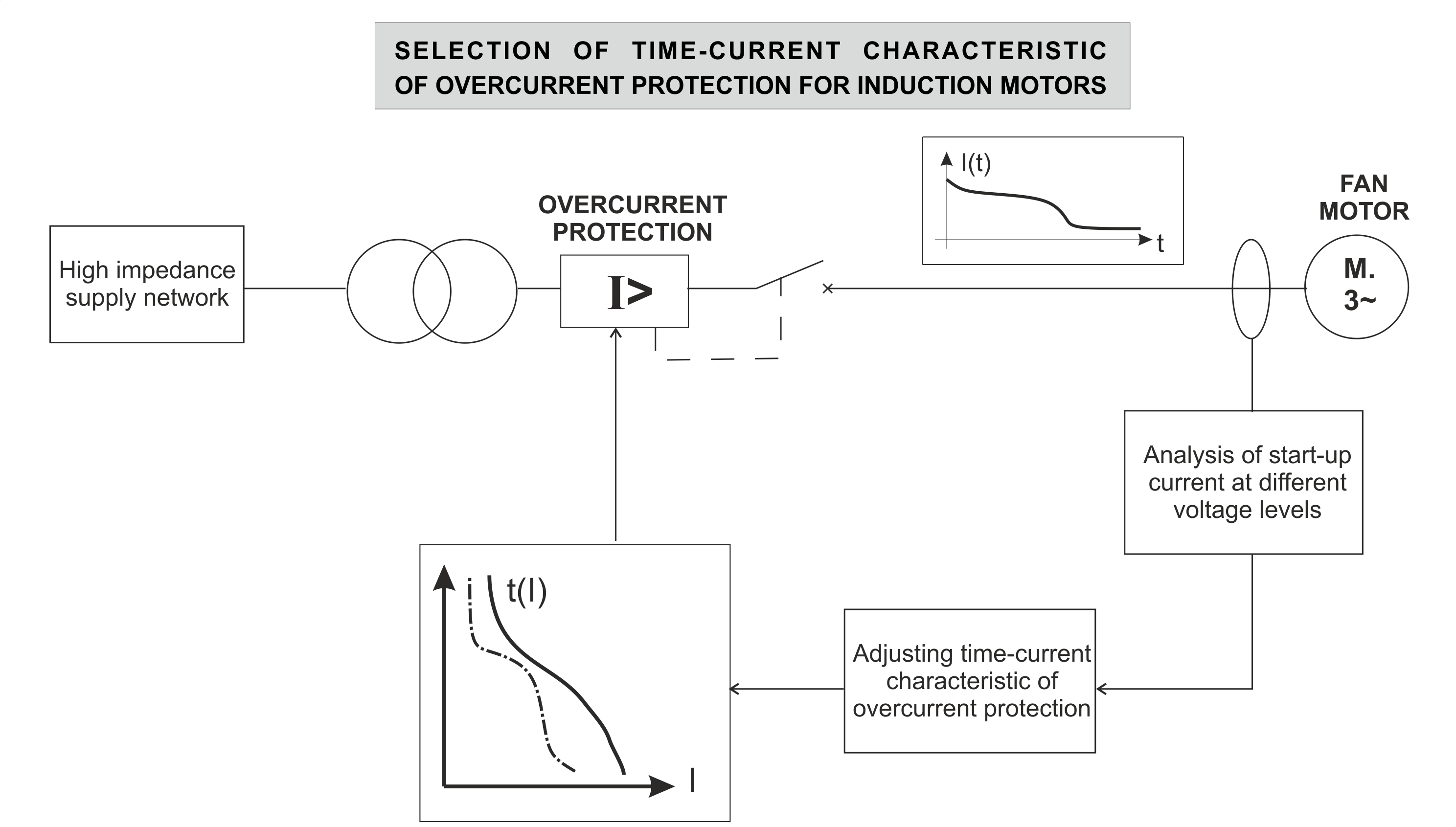 Energies Free Full Text Optimal Selection Of Time Current Characteristic Of Overcurrent Protection For Induction Motors In Drives Of Mining Machines With Prolonged Starting Time Html