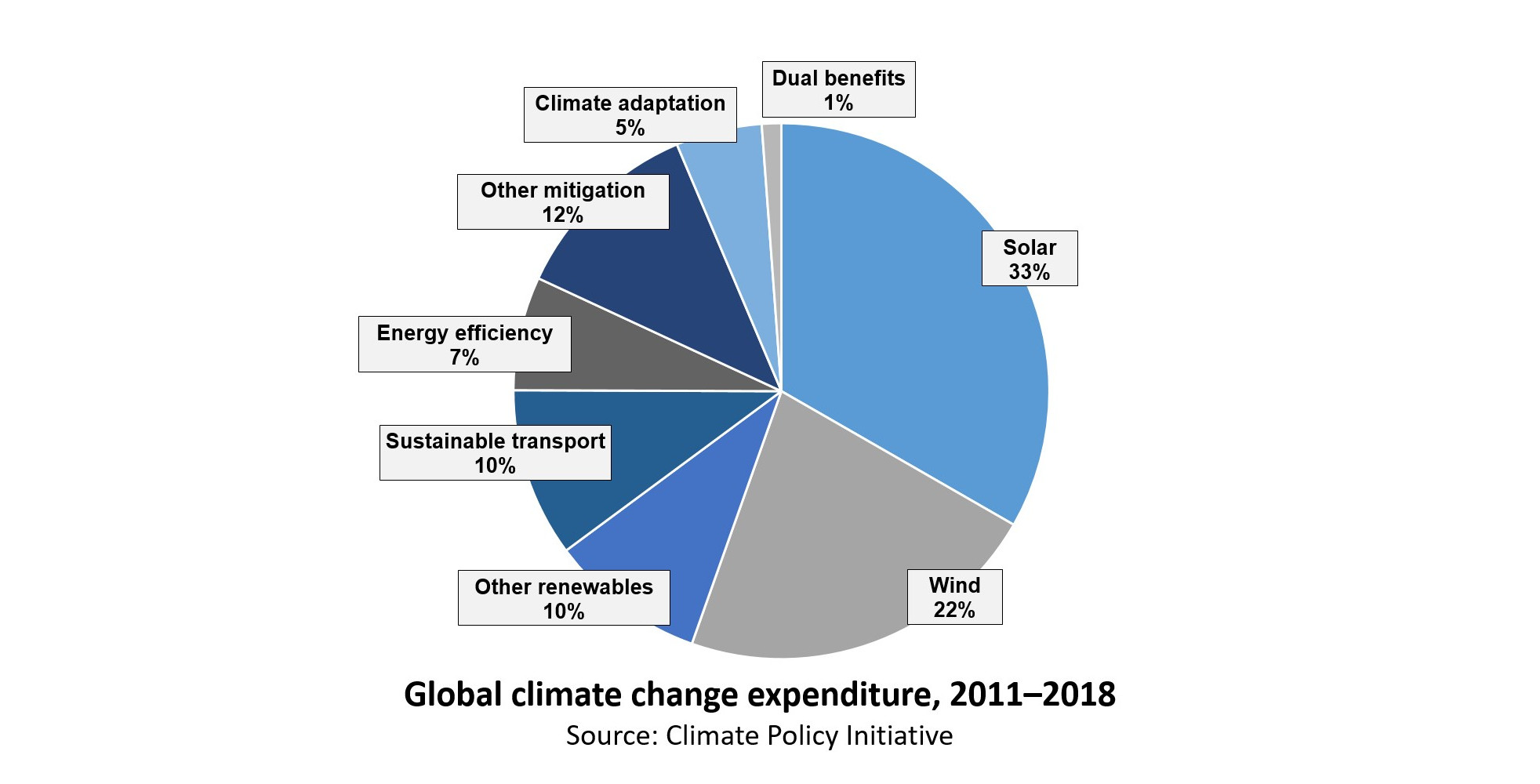 540+Energies   Free Full Text   Energy and Climate Policy—An ...