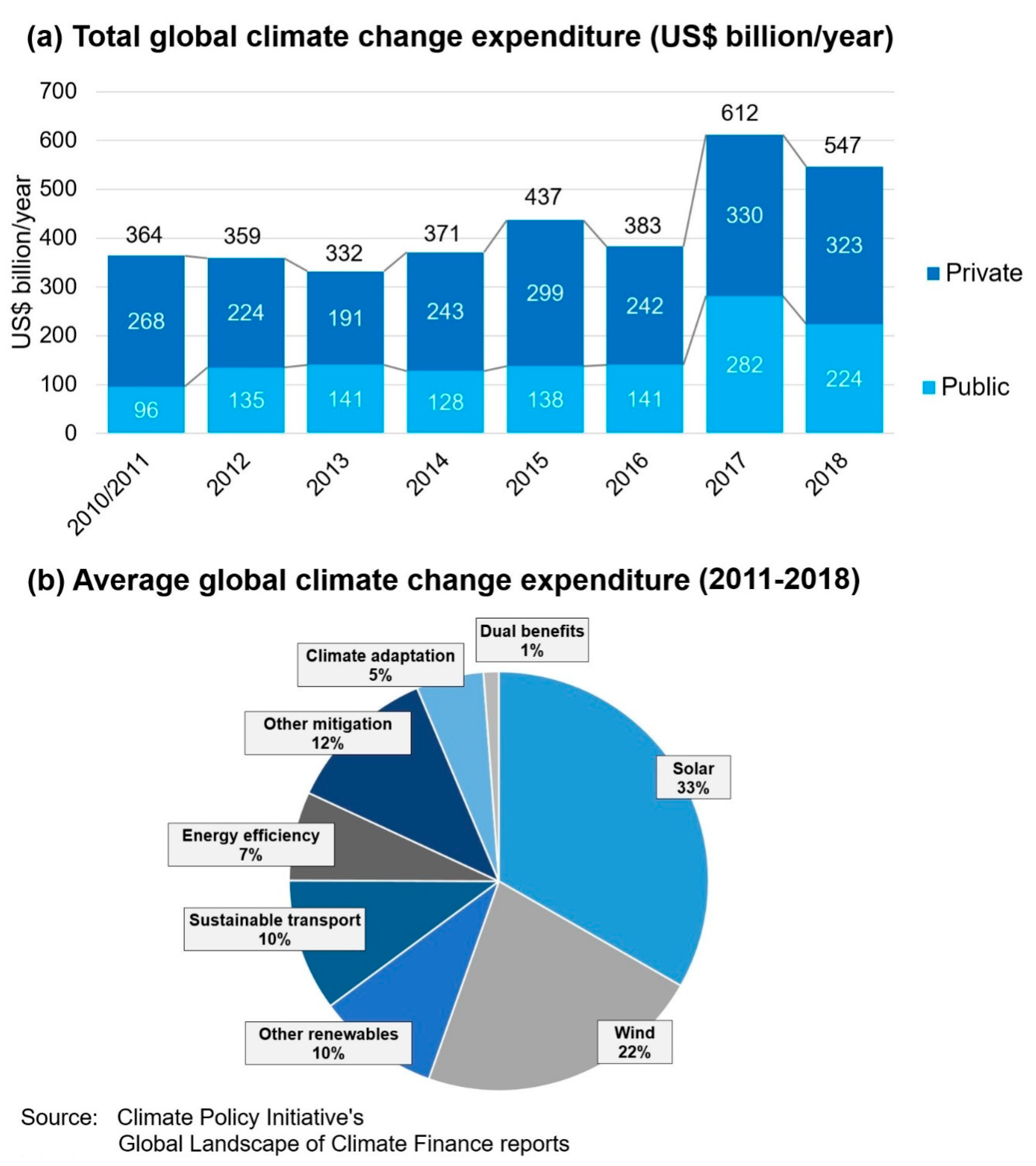 Energies   Free Full Text   Energy and Climate Policy—An ...