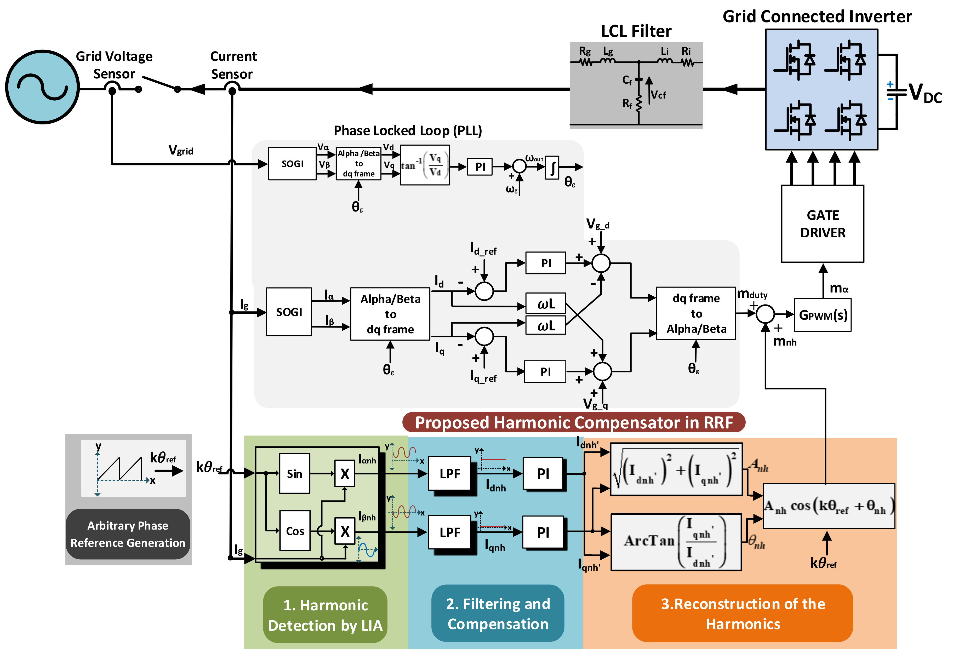 Energies Free Full Text A Harmonic Compensation Method Using A Lock In Amplifier Under Non Sinusoidal Grid Conditions For Single Phase Grid Connected Inverters Html