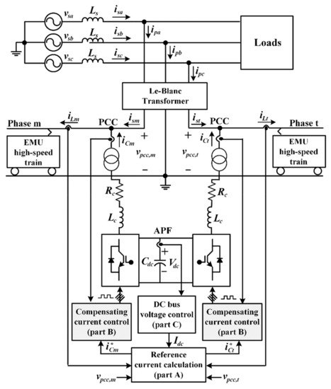 Energies Special Issue Power Quality In Electrified Transportation Systems