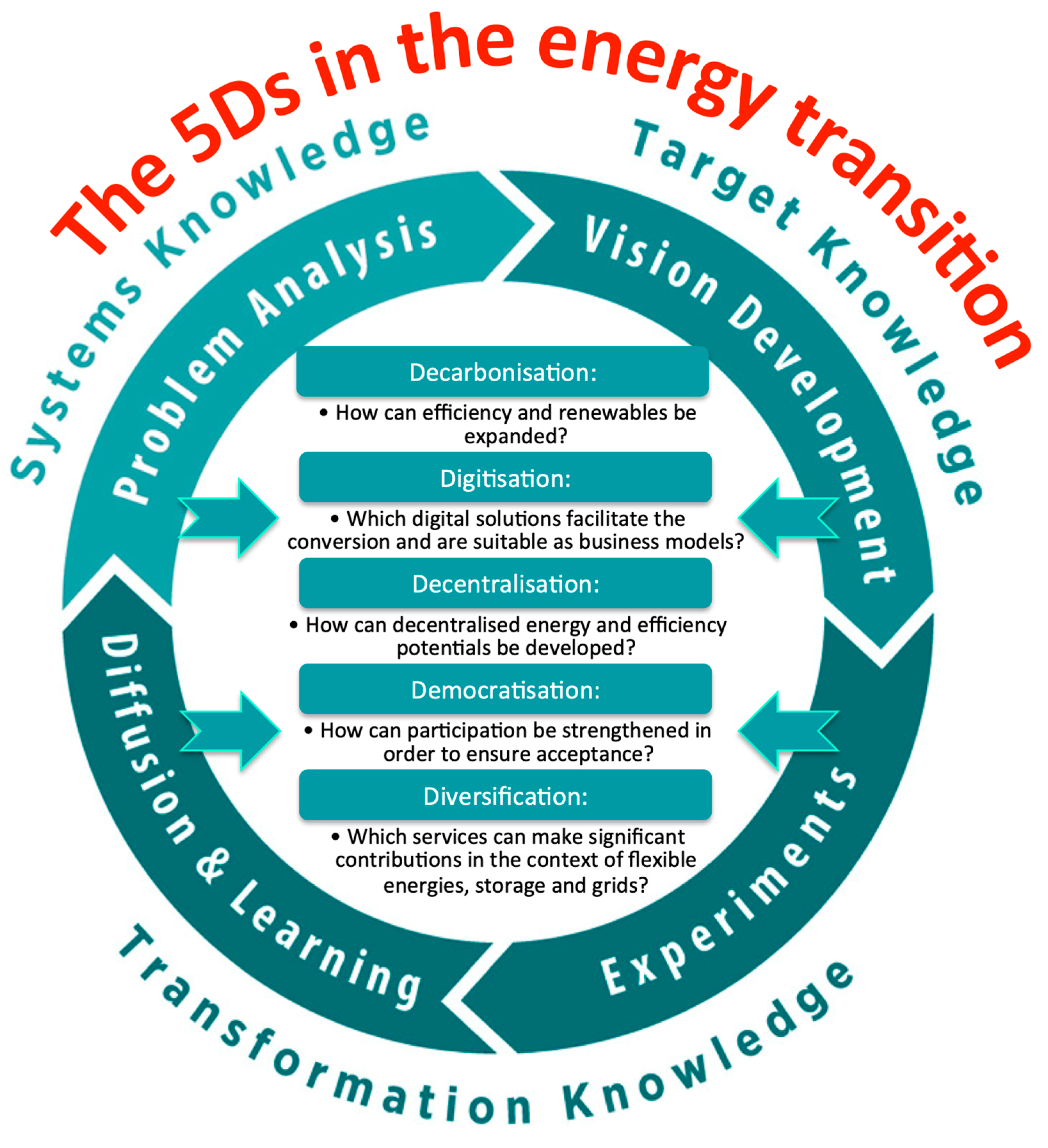 Energies   Free Full Text   Presentation of the 21Ds in Energy ...