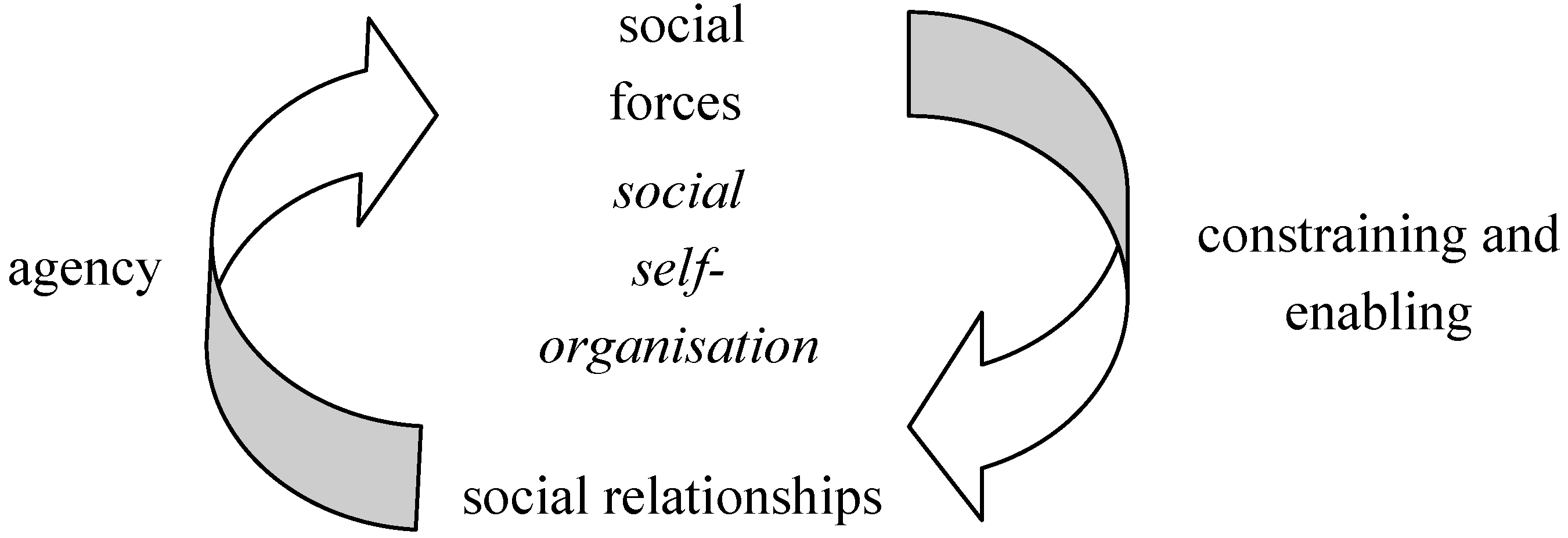 dialectic relationship of society and individual liberty