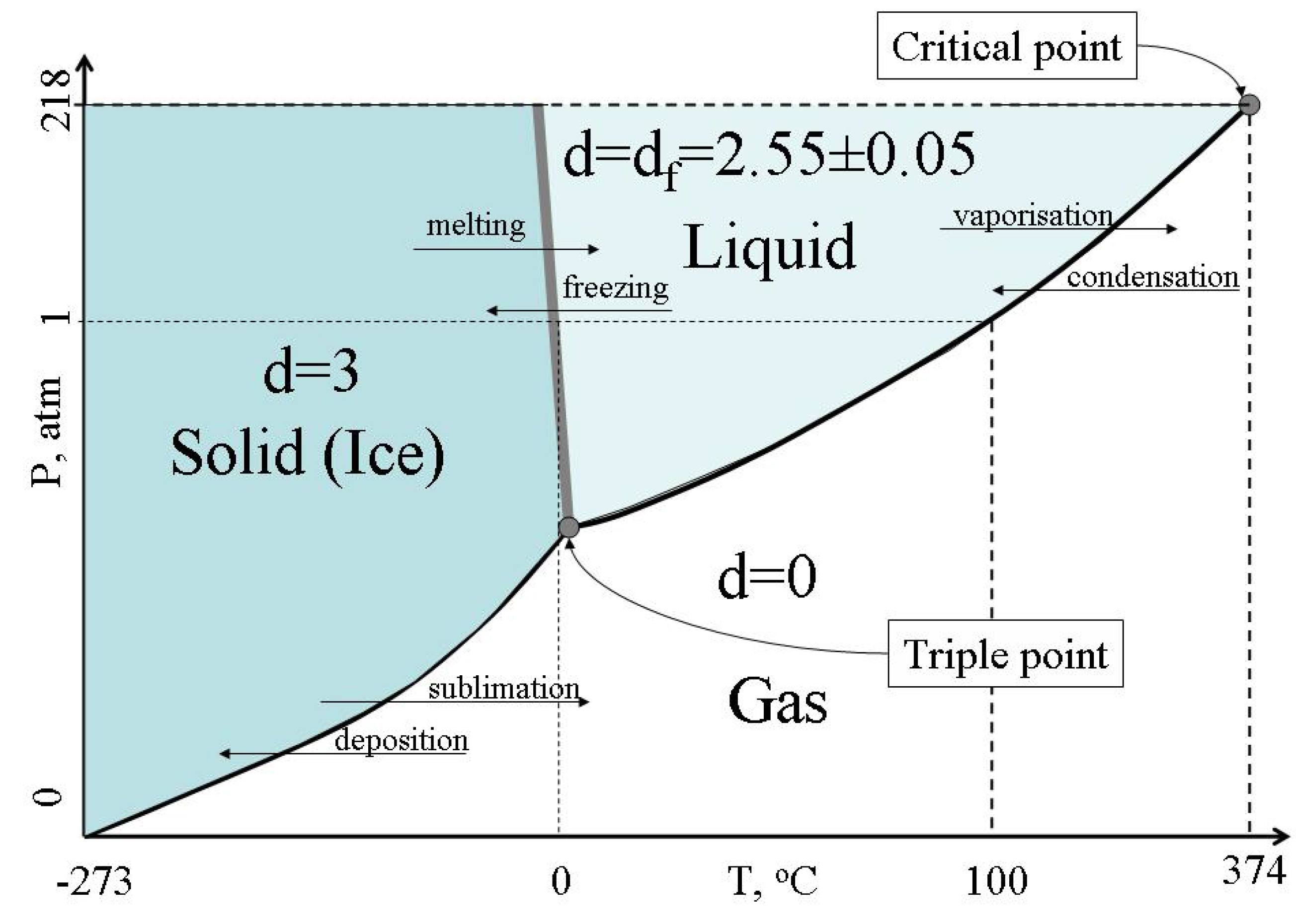 Entropy | Free Full-Text | Configurons: Thermodynamic Parameters and ...