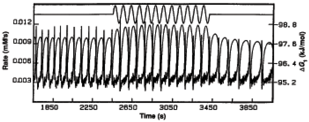 Postulates of Quantum Mechanics - Dalal Institute