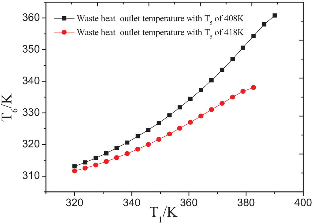 the waste heat energy such as motorcycle engineering essay Waste to energy essay waste is classified in categories such as municipal solid waste more about techniques of waste heat recovery essay.
