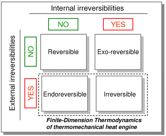 Association of Finite-Dimension Thermodynamics and a Bond-Graph Approach for Modeling an Irreversible Heat Engine