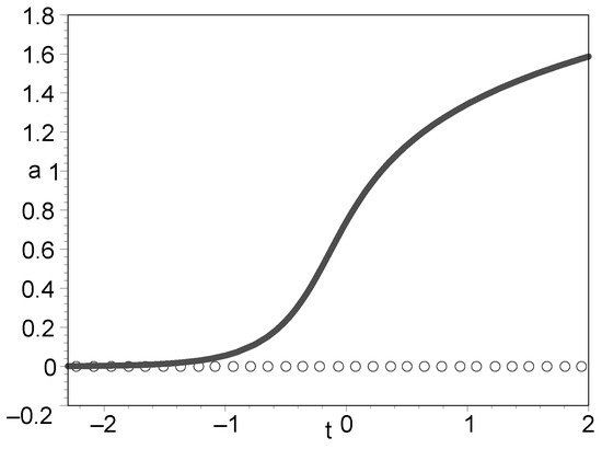 A Model of Nonsingular Universe