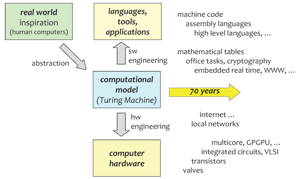 Reallife Applications with Membrane Computing Emergence Complexity and Computation