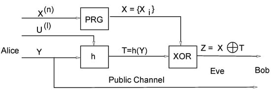 Improving Classical Authentication over a Quantum Channel