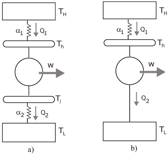 A Finite-Time Thermal Cycle Variational Optimization with a Stefan–Boltzmann Law for Three Different Criteria
