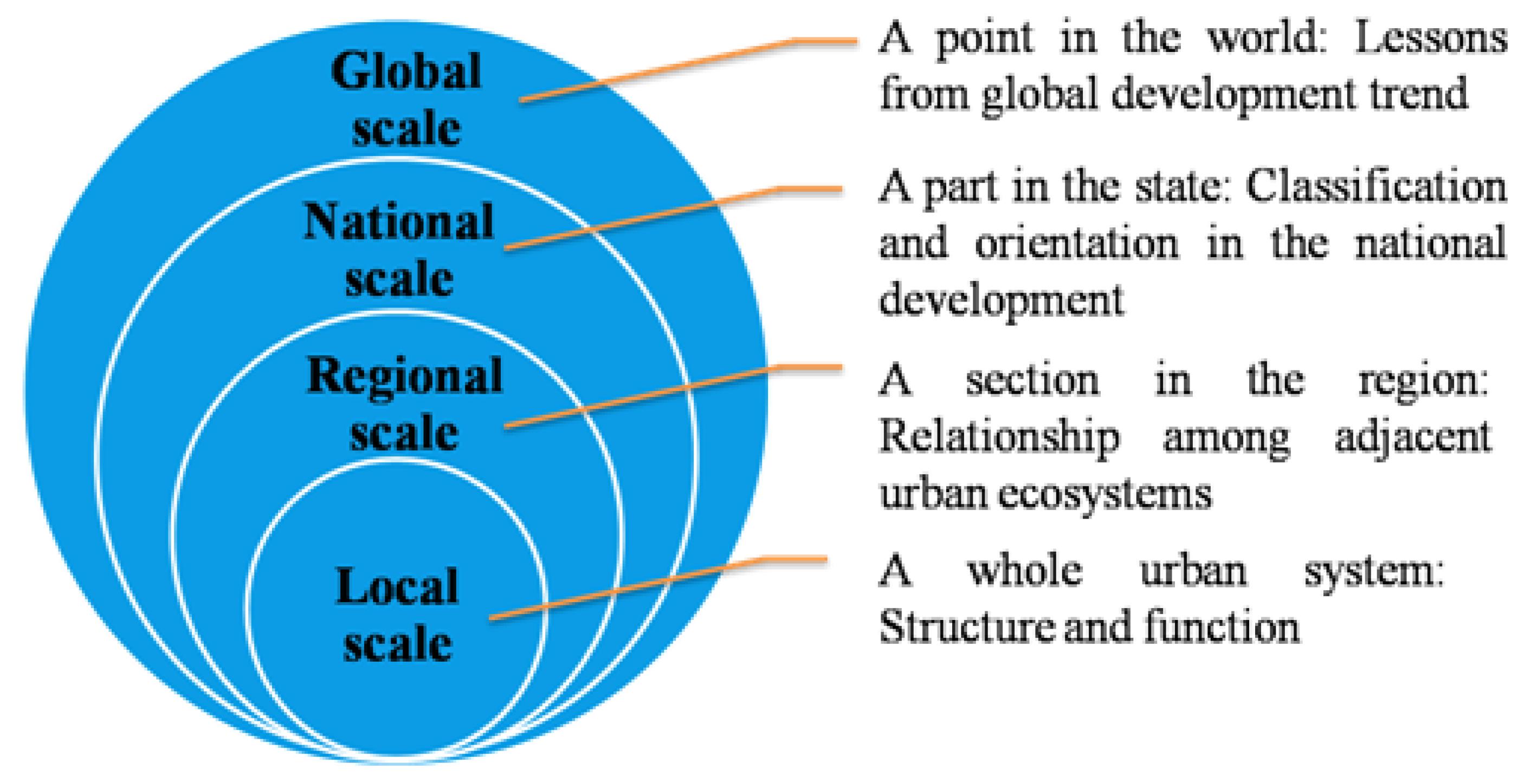 citizen relationship and urban management development