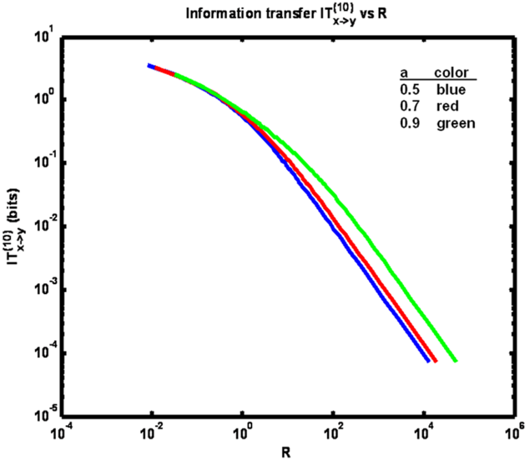 how to compute first order correlation coefficient