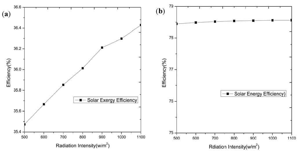 Entropy Special Issue Exergy Analysis And Applications