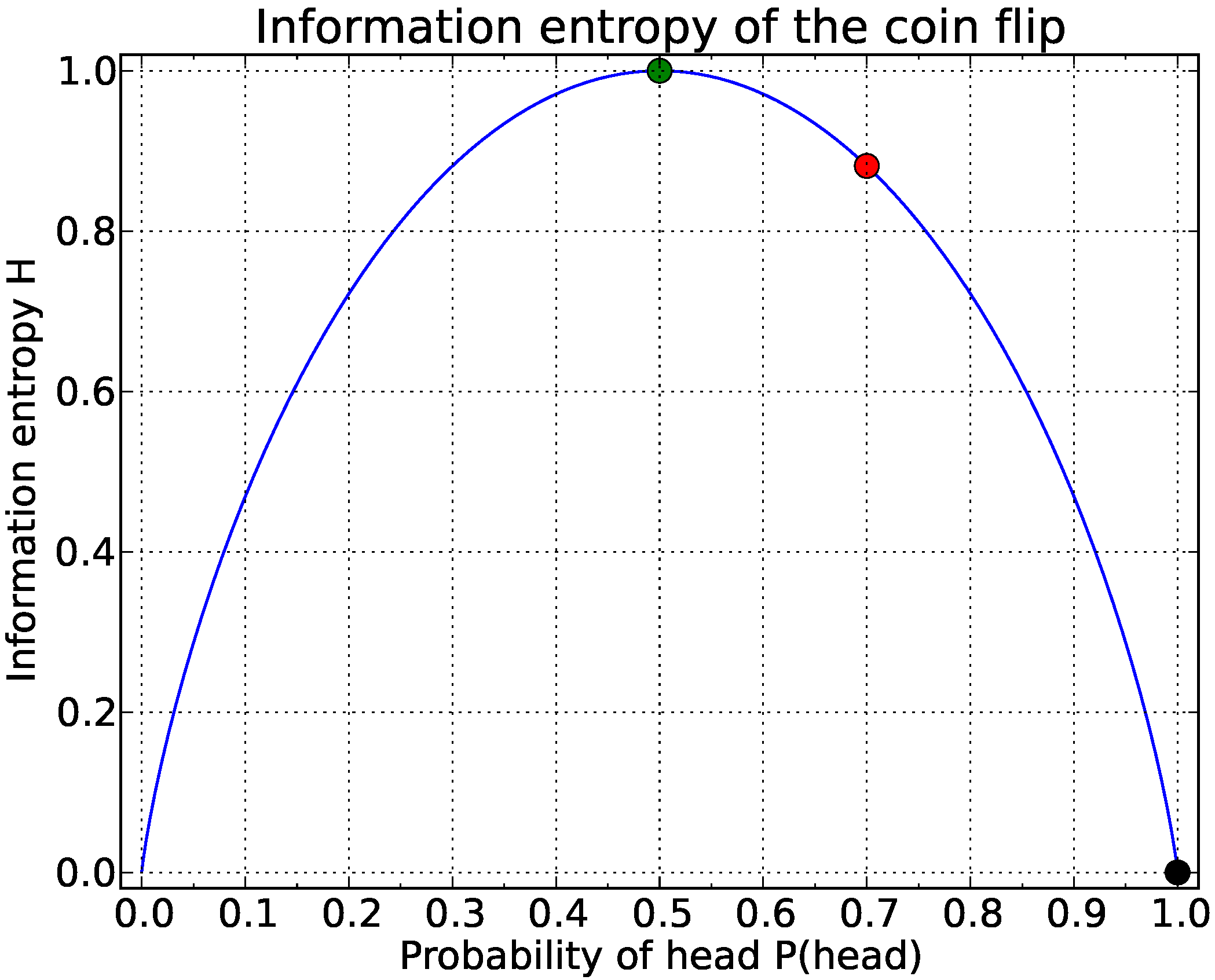 Event probability table