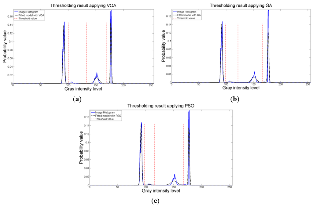 a fast algorithm for multilevel thresholding Kamal hammouche , moussa diaf , patrick siarry, a multilevel automatic thresholding method based on a genetic algorithm for a fast image segmentation, computer vision and image understanding, v109 n2, p163-175, february, 2008.