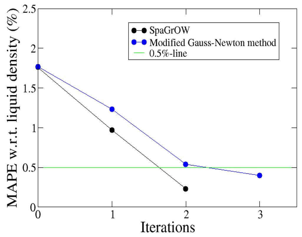 optimizing the process parameters for minimum